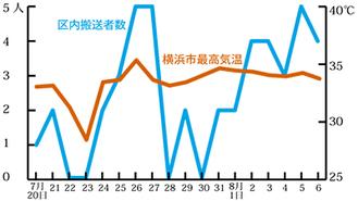 横浜市の最高気温と青葉区内の搬送者数(7月20日〜8月6日)