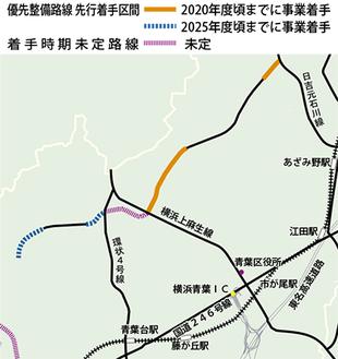 恩田元石川線の着手目標