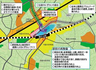 土地利用の方針図=区役所提供
