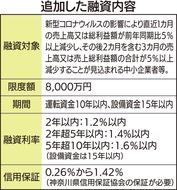 県、中小企業に金融支援