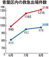 救急車出場件数が増加