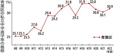 私立中学進学率17年連続で市内トップ