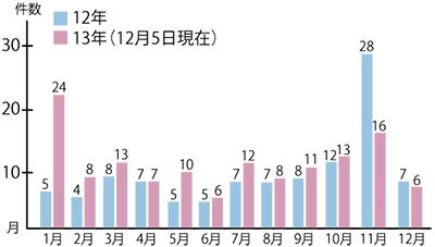 空き巣被害が県内最多