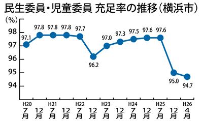 民生委 充足率が過去最低