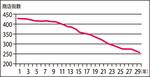 平成における市内商店街数の推移(市商連加盟)