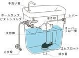 一般的なトイレタンク構造