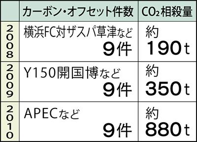 CO₂相殺量、年ごとに倍増