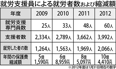 就労支援で10億円縮減