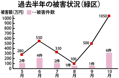 10月被害、6件1050万円
