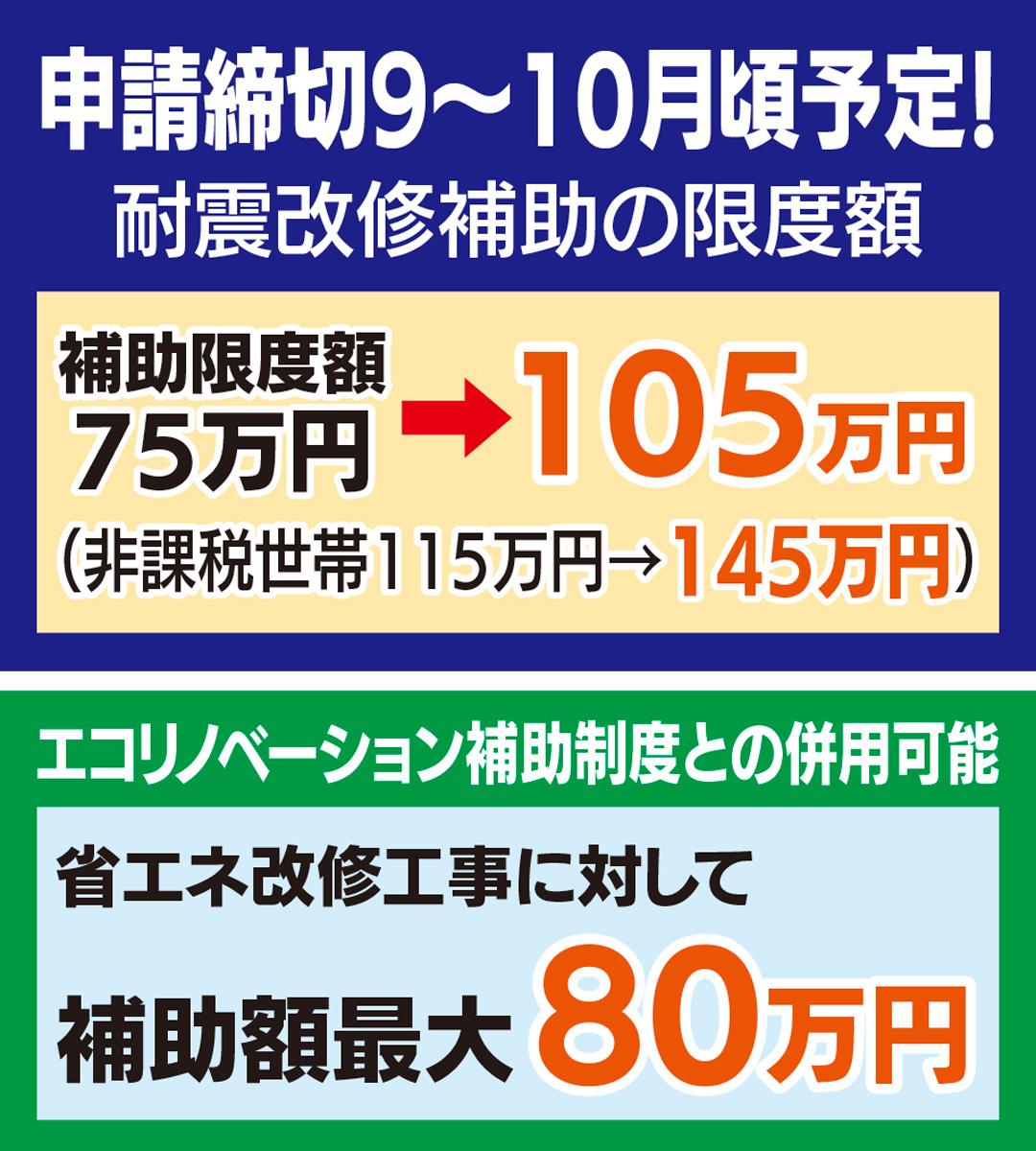 補助金30万円増額中