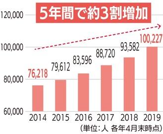 横浜市における外国人人口の推移