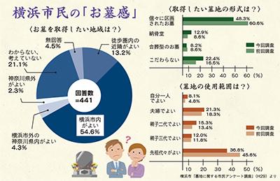 「お墓は横浜に」が最多