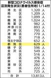 都筑区は629人感染