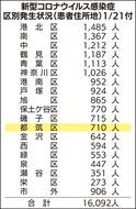 横浜市都筑区 コロナ患者 累計710人