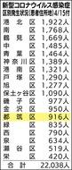 都筑区24人増加