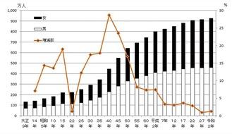 ■神奈川県の人口と人口増減率の推移(県発表資料より)