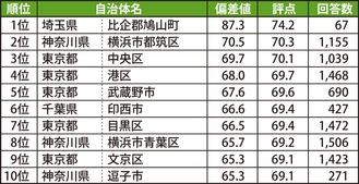 ■街の幸福度(自治体)ランキングTOP10