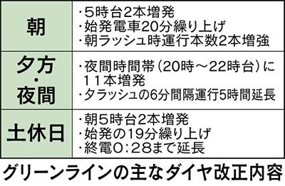 グリーンライン 29日にダイヤ改正!ブルーライン 急行来年7月導入!