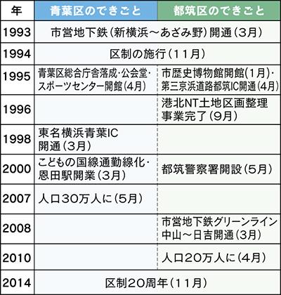 20周年へカウントダウン