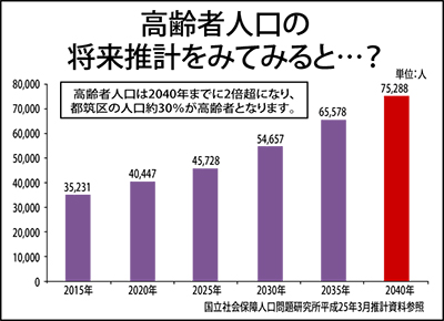 都筑区高齢人口は25年で2倍!