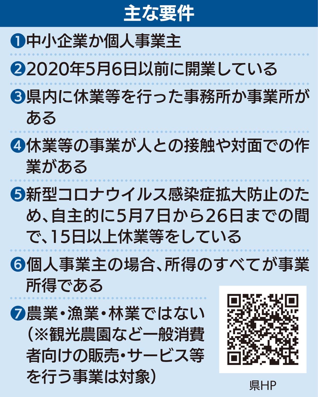 8 感染 日 コロナ 者 神奈川
