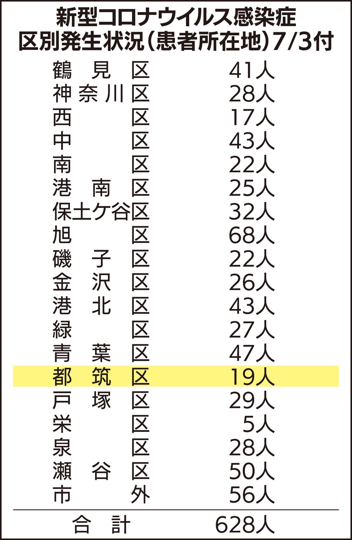 横浜 コロナ 感染者数