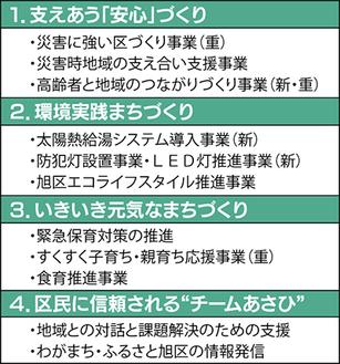 主な事業(平成23年度区政運営方針より)