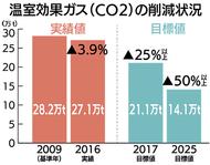 CO2削減 達成困難