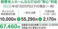 月額6万円台から入居