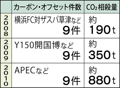 CO₂相殺量、年々倍増