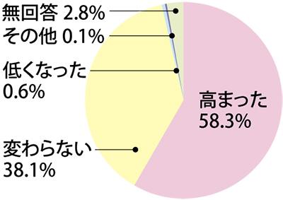 「震災後、新たな活動」4割