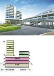 ▲駅と直結する再開発ビルパース(上)と用途構成図