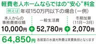 月額6万円台で入居も