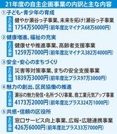 前年同水準の9453万円