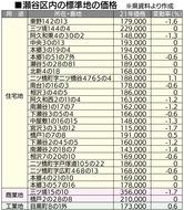 住・商の平均価格が下落