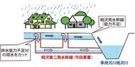 浸水被害軽減へ整備進む