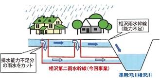 整備される相沢第二雨水幹線の仕組み