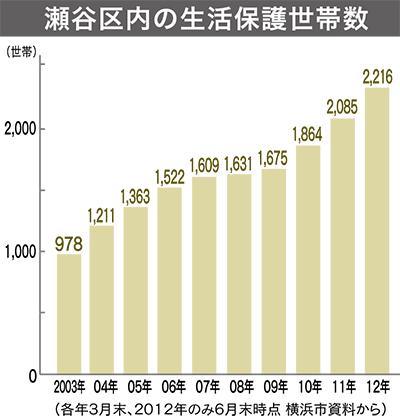 瀬谷区は2216世帯