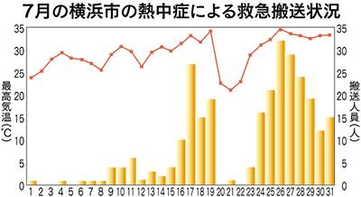 搬送件数7月から急増