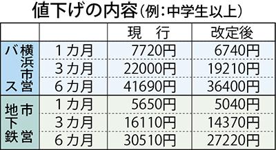 横浜 市営 バス 定期