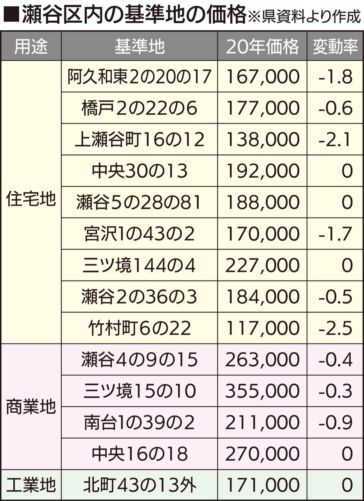 地価 調査 2020