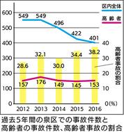 区内の事故、減少傾向