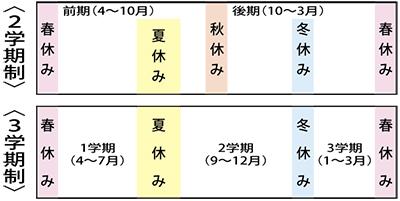 横浜市立小中学校 3学期制への回帰進む 授業時間の確保に工夫必要 ...