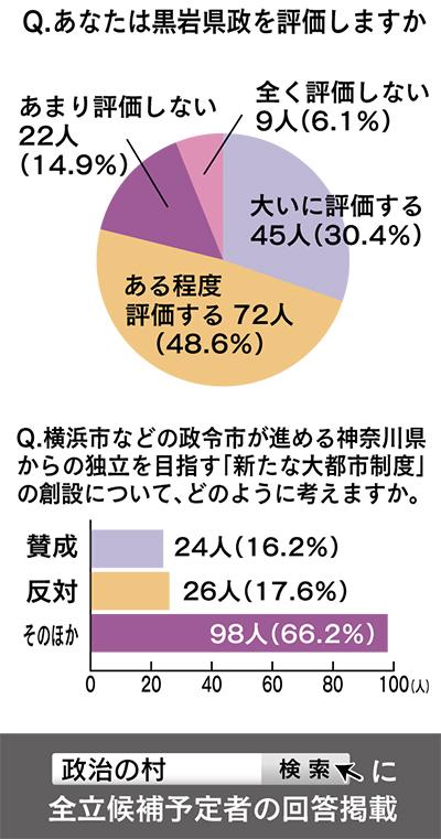 黒岩県政 8割が評価