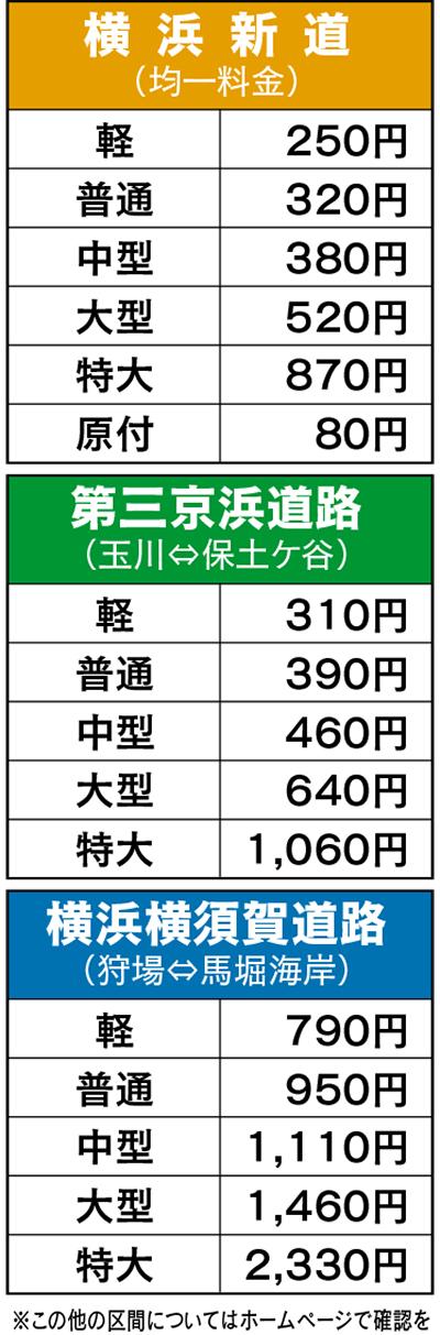 横浜新道などの通行料金4月1日から変更に