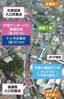 戸塚駅東西を結ぶ(航空写真/横浜市提供)