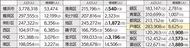 戸塚区の人口市内3位の増加数