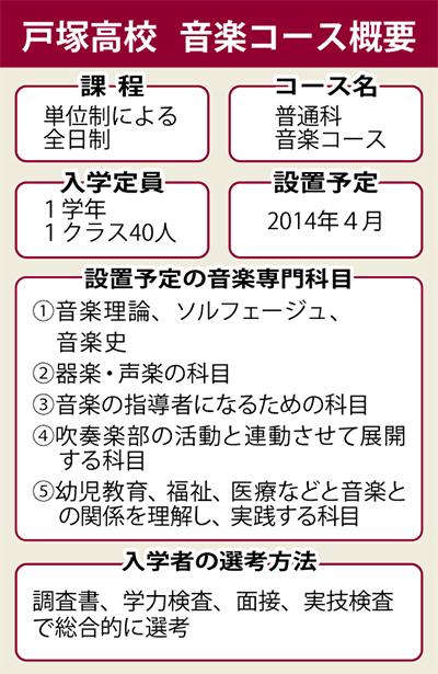 戸塚高に音楽コース