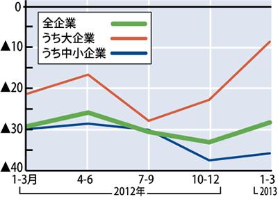 市内業況感 3期ぶり上昇