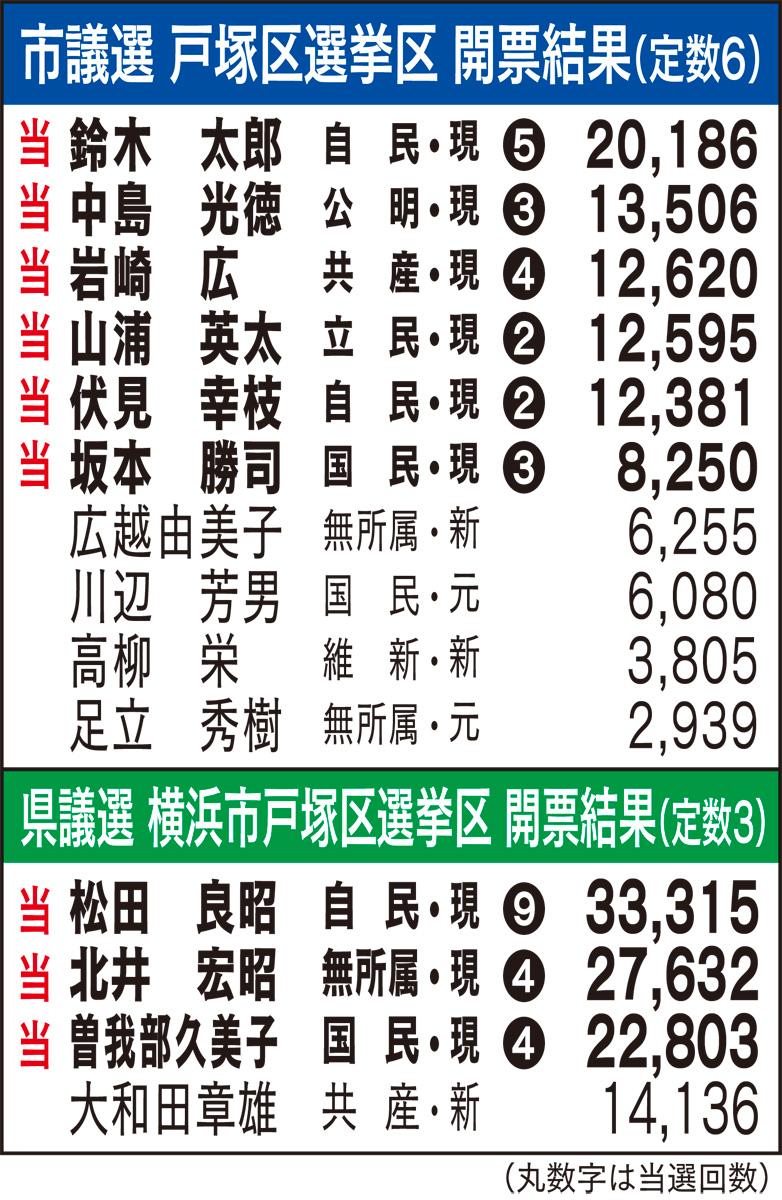 鈴木・松田両氏がトップ当選